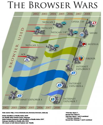 Guerra de navegadores 2002-2008